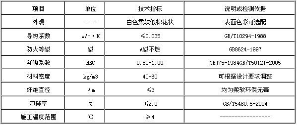 软质吸音纤维喷涂性能指标